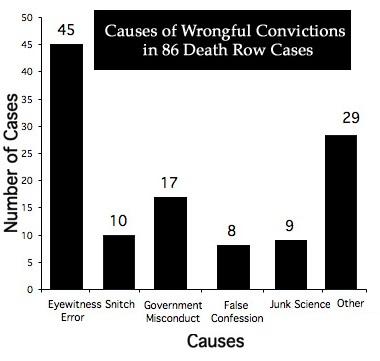False memory eyewitness testimony