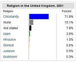 UK population by religion - chart