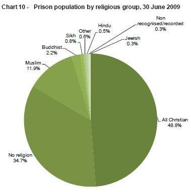 graph The prison population in England and Wales
