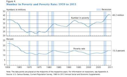poverty rates 1958 2011