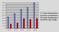 Number of Turks who have emigrated from the Netherlands And how many have moved back to Turkey
