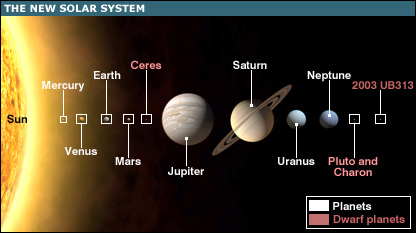 planets in solar system - not to scale