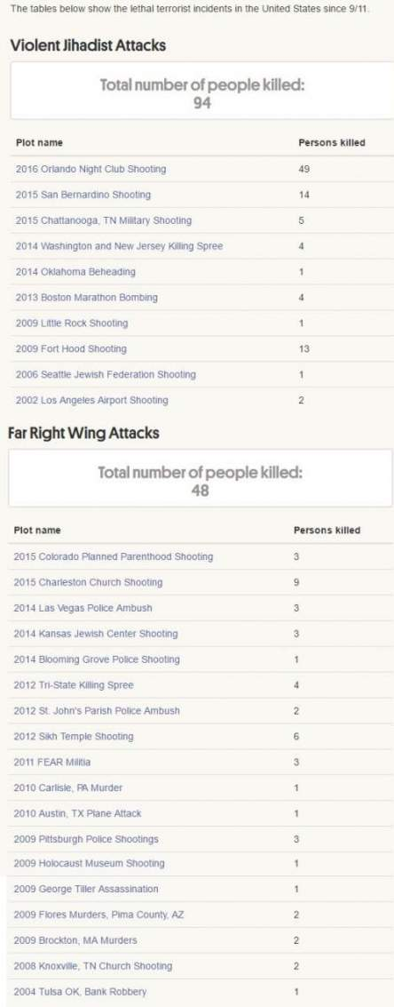 Deadly Attacks Since 9/11
