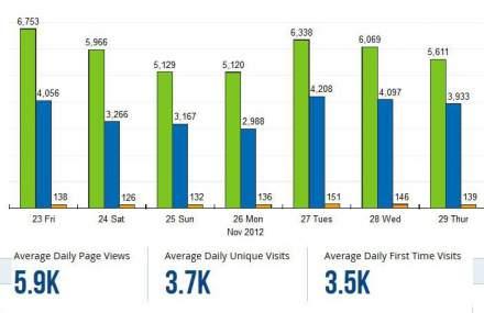 2012 blog stats